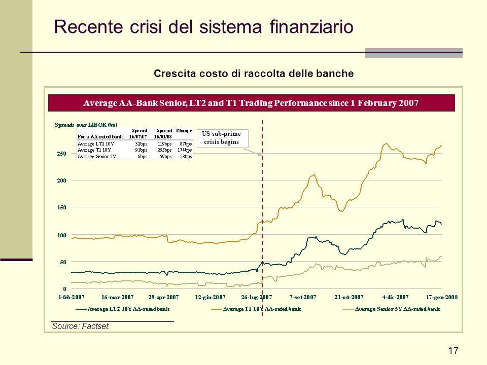 17 Recente crisi del sistema finanziario Average AA-Bank Senior, LT2 and T1 Trading Performance since 1 February 2007 US sub-prime crisis begins Cresc