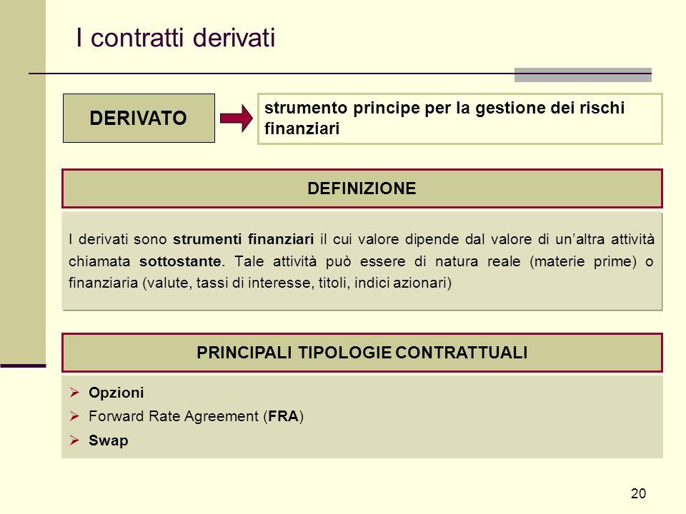 20 I contratti derivati I derivati sono strumenti finanziari il cui valore dipende dal valore di unaltra attività chiamata sottostante. Tale attività