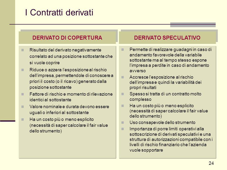 24 I Contratti derivati Risultato del derivato negativamente correlato ad una posizione sottostante che si vuole coprire Riduce o azzera lesposizione