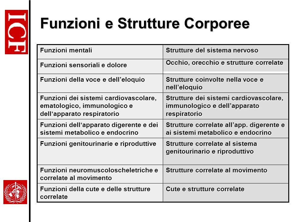 Funzioni e Strutture Corporee Cute e strutture correlate Funzioni della cute e delle strutture correlate Strutture correlate al movimento Funzioni neu