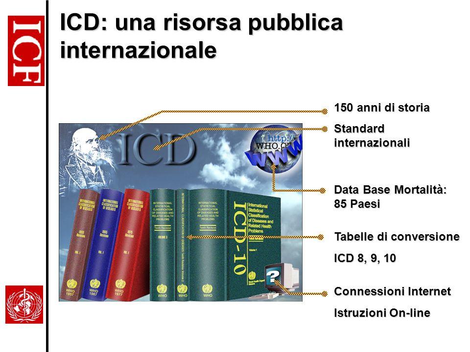 ICD: una risorsa pubblica internazionale 150 anni di storia Standard internazionali Connessioni Internet Istruzioni On-line Tabelle di conversione ICD