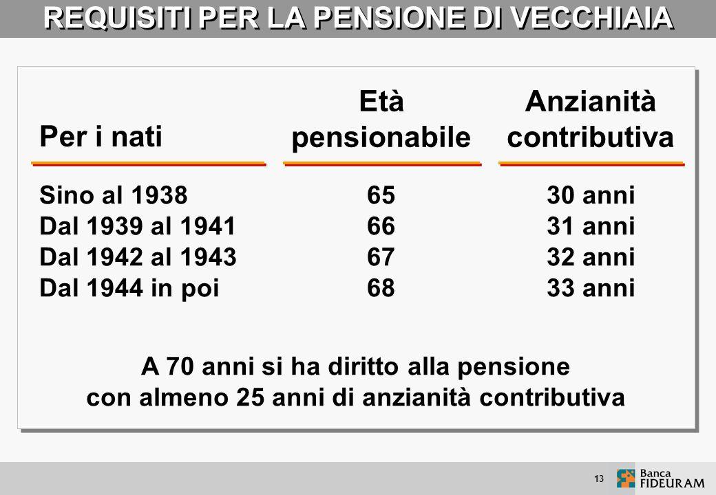 12 PENSIONI SVALUTATE ANNO DOPO ANNO Dal 2004 il tasso di indicizzazione delle pensioni è stato ridotto: al 90% del tasso d'inflazione per gli importi