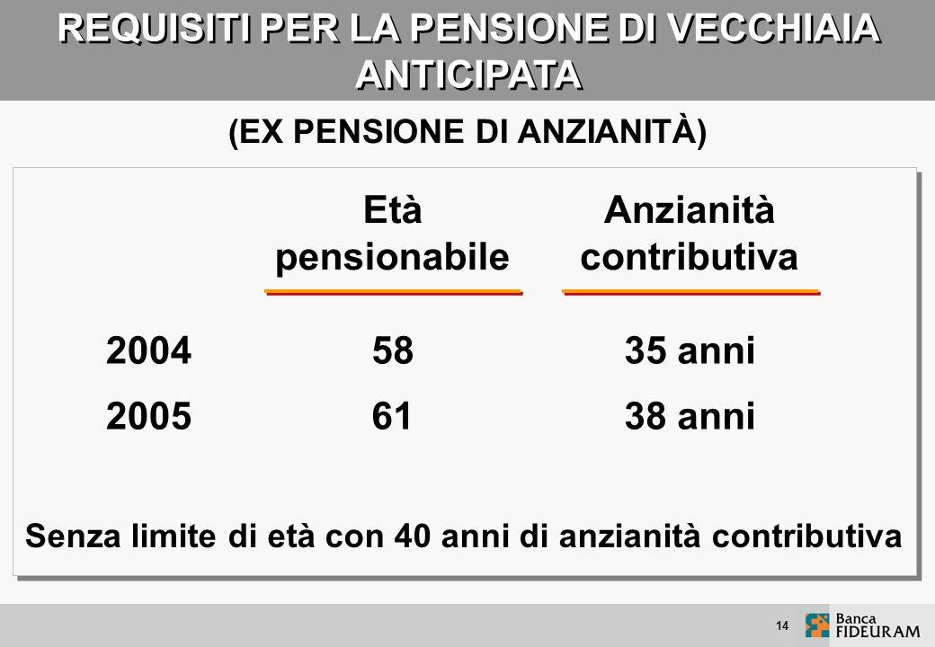 13 REQUISITI PER LA PENSIONE DI VECCHIAIA Sino al 1938 Dal 1939 al 1941 Dal 1942 al 1943 Dal 1944 in poi Per i nati Età pensionabile Anzianità contrib