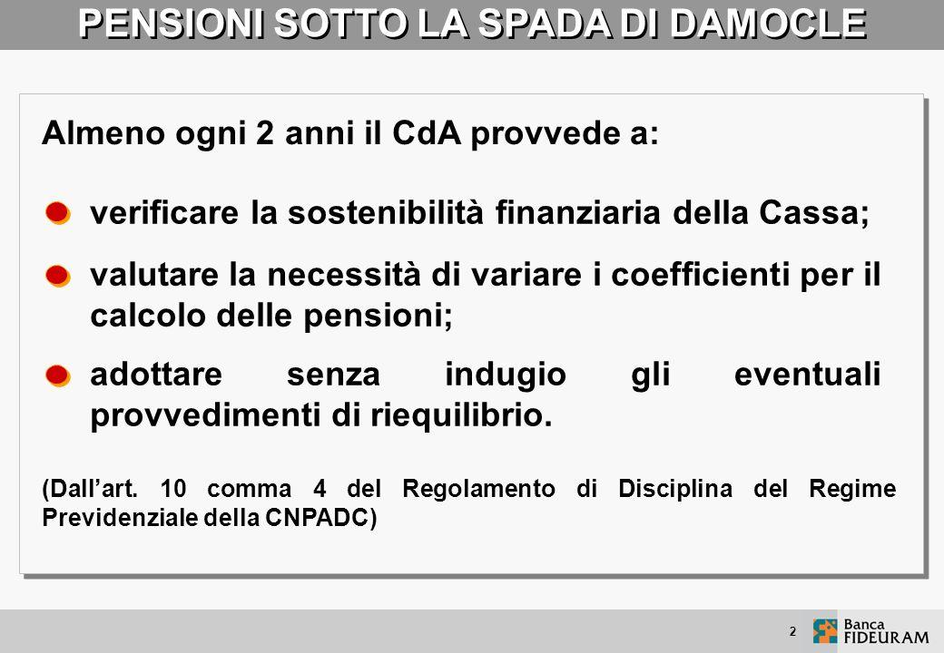 12 PENSIONI SVALUTATE ANNO DOPO ANNO Dal 2004 il tasso di indicizzazione delle pensioni è stato ridotto: al 90% del tasso d inflazione per gli importi compresi tra 24.539 e 40.898 euro; al 75% per gli importi superiori a 40.898 euro.