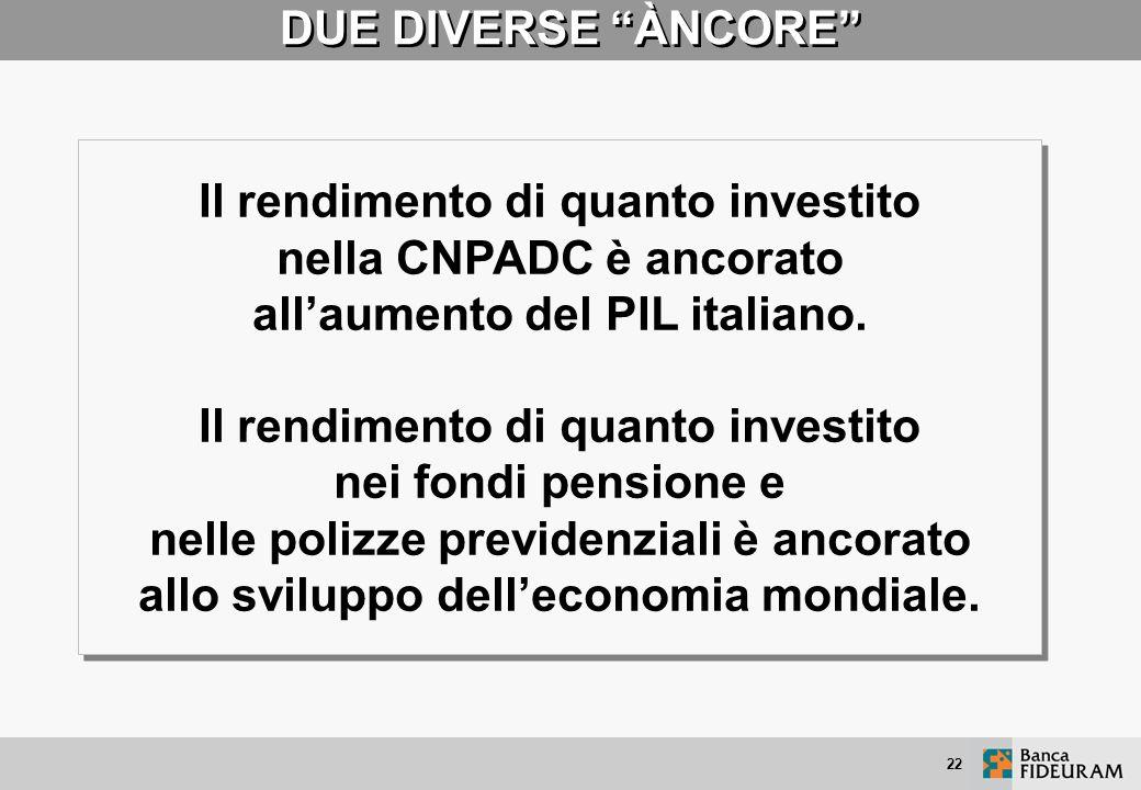 21 MASSIMA DIVERSIFICAZIONE DEL RISCHIO I contributi versati nei FONDI PENSIONE e nelle POLIZZE PREVIDENZIALI sono investiti sui principali mercati fi