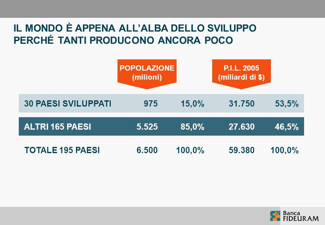 22 DUE DIVERSE ÀNCORE Il rendimento di quanto investito nella CNPADC è ancorato allaumento del PIL italiano. Il rendimento di quanto investito nei fon