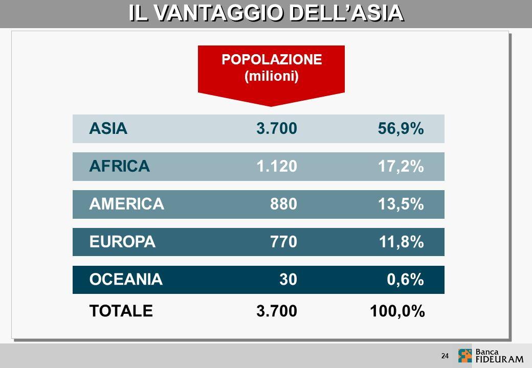 30 PAESI SVILUPPATI ALTRI 165 PAESI TOTALE 195 PAESI POPOLAZIONE (milioni) IL MONDO È APPENA ALLALBA DELLO SVILUPPO PERCHÉ TANTI PRODUCONO ANCORA POCO 975 5.525 6.500 31.750 27.630 59.380 15,0% 85,0% 100,0% 53,5% 46,5% 100,0% P.I.L.