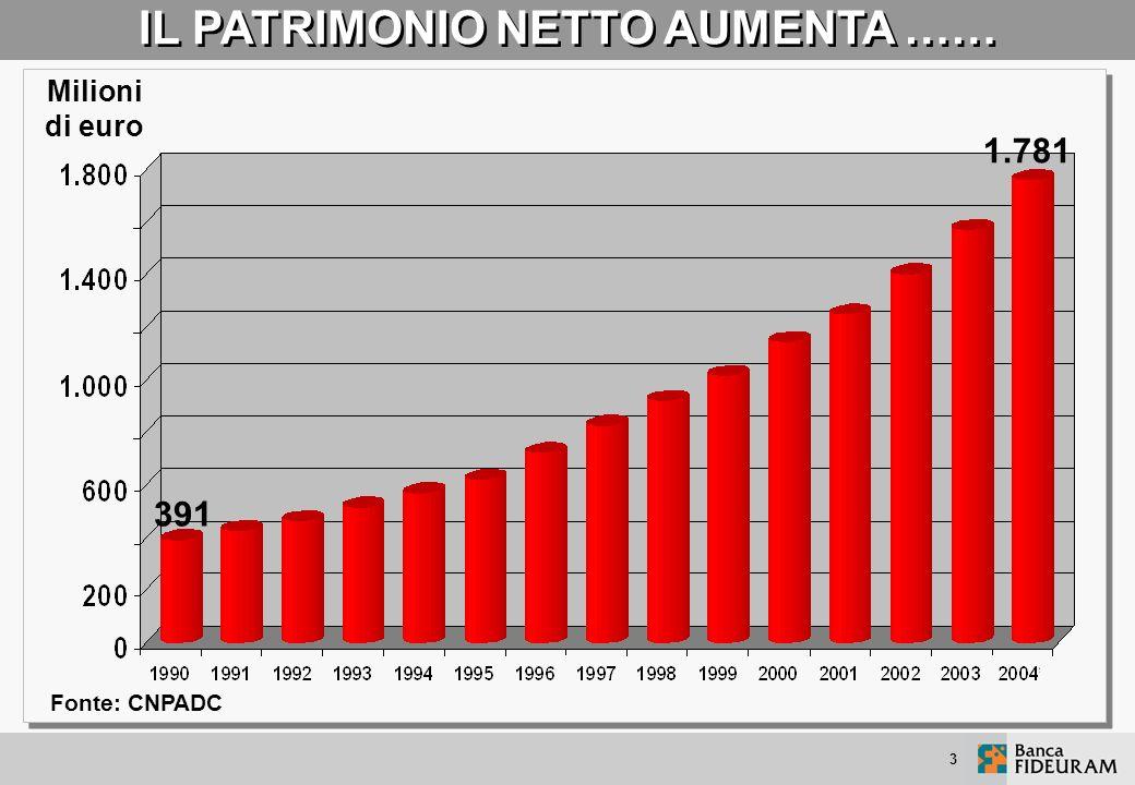 3 IL PATRIMONIO NETTO AUMENTA …… Milioni di euro Fonte: CNPADC 391 1.781