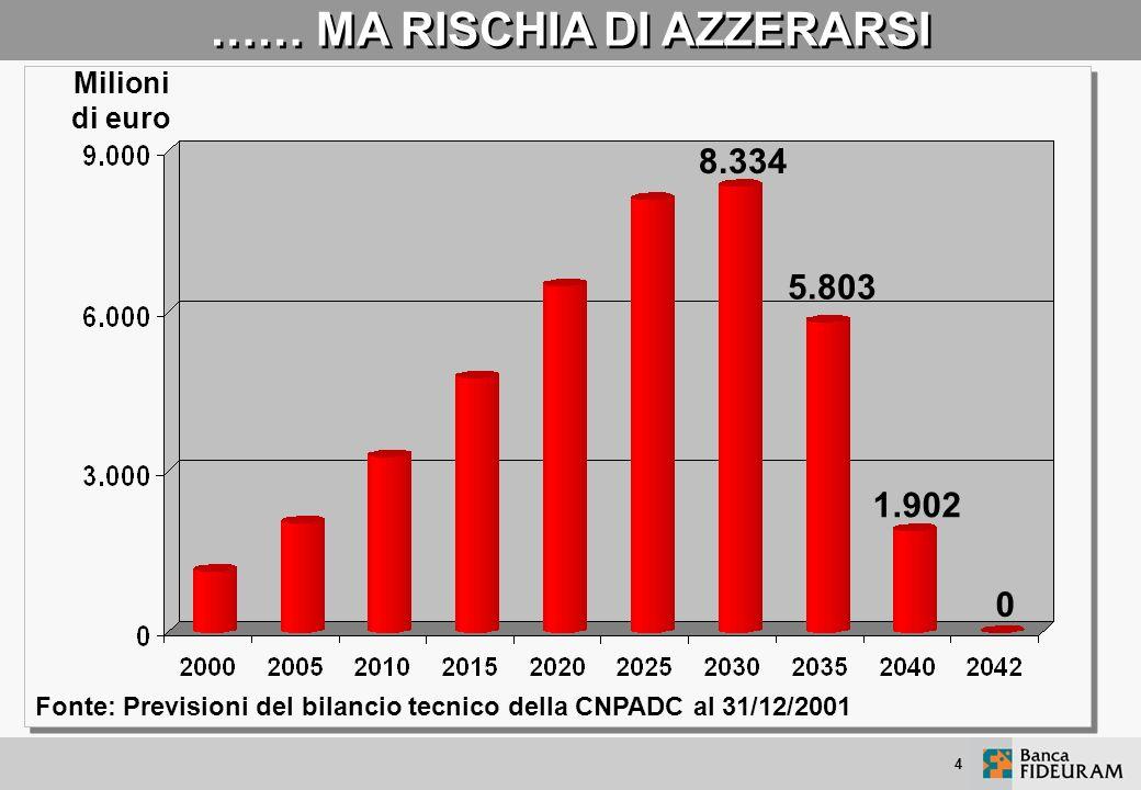 4 …… MA RISCHIA DI AZZERARSI 8.334 Milioni di euro 5.803 1.902 0 Fonte: Previsioni del bilancio tecnico della CNPADC al 31/12/2001