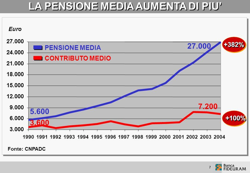 7 LA PENSIONE MEDIA AUMENTA DI PIU 3.000 6.000 9.000 12.000 15.000 18.000 21.000 24.000 27.000 199019911992199319941995199619971998199920002001200220032004 Euro PENSIONE MEDIA CONTRIBUTO MEDIO 5.600 3.600 27.000 7.200 +382% +100% Fonte: CNPADC