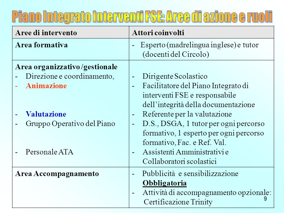 9 Aree di interventoAttori coinvolti Area formativa- Esperto (madrelingua inglese) e tutor (docenti del Circolo) Area organizzativo /gestionale -Direzione e coordinamento, -Animazione -Valutazione -Gruppo Operativo del Piano -Personale ATA -Dirigente Scolastico -Facilitatore del Piano Integrato di interventi FSE e responsabile dellintegrità della documentazione -Referente per la valutazione -D.S., DSGA, 1 tutor per ogni percorso formativo, 1 esperto per ogni percorso formativo, Fac.