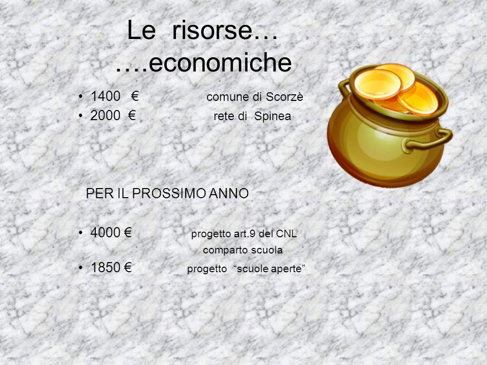 Le risorse… ….economiche 1400 comune di Scorzè 2000 rete di Spinea PER IL PROSSIMO ANNO 4000 progetto art.9 del CNL comparto scuola 1850 progetto scuo