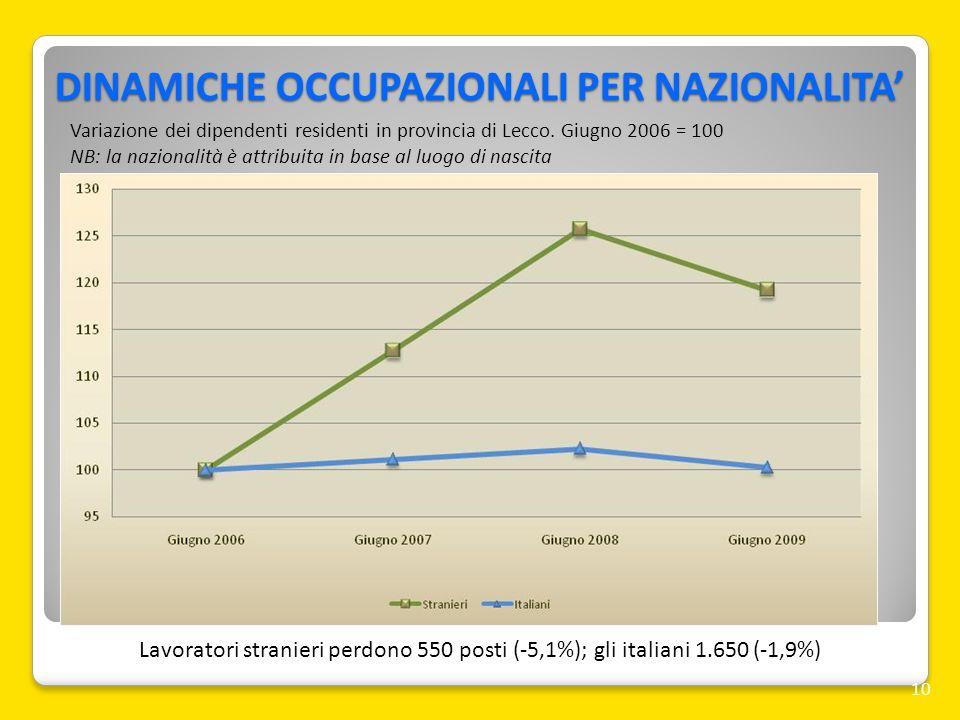 DINAMICHE OCCUPAZIONALI PER NAZIONALITA 10 Lavoratori stranieri perdono 550 posti (-5,1%); gli italiani 1.650 (-1,9%) Variazione dei dipendenti reside