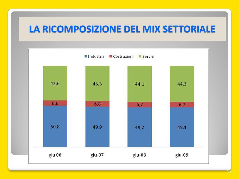 LA RICOMPOSIZIONE DEL MIX SETTORIALE 12