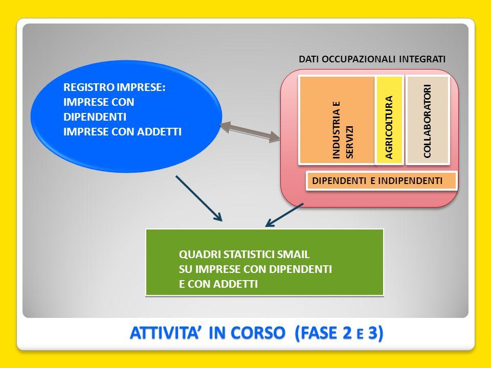ATTIVITA IN CORSO (FASE 2 E 3) 14 REGISTRO IMPRESE: IMPRESE CON DIPENDENTI IMPRESE CON ADDETTI DATI OCCUPAZIONALI INTEGRATI AGRICOLTURA COLLABORATORI DIPENDENTI E INDIPENDENTI INDUSTRIA E SERVIZI QUADRI STATISTICI SMAIL SU IMPRESE CON DIPENDENTI E CON ADDETTI