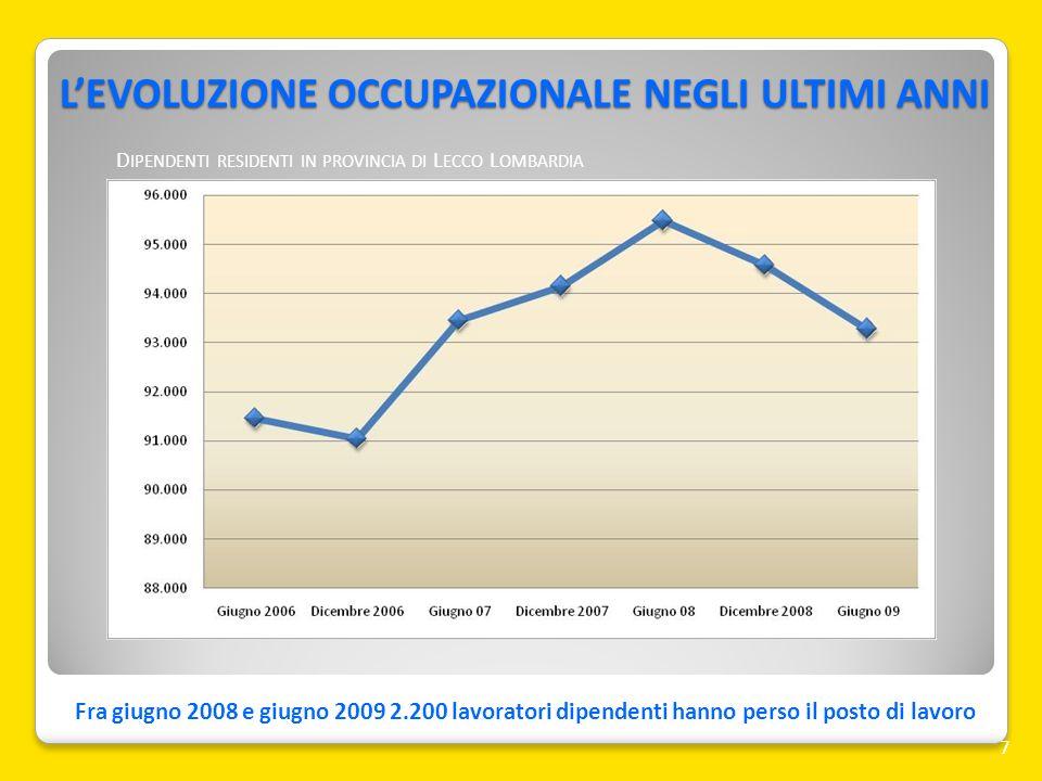 LEVOLUZIONE OCCUPAZIONALE NEGLI ULTIMI ANNI 7 Fra giugno 2008 e giugno 2009 2.200 lavoratori dipendenti hanno perso il posto di lavoro D IPENDENTI RES