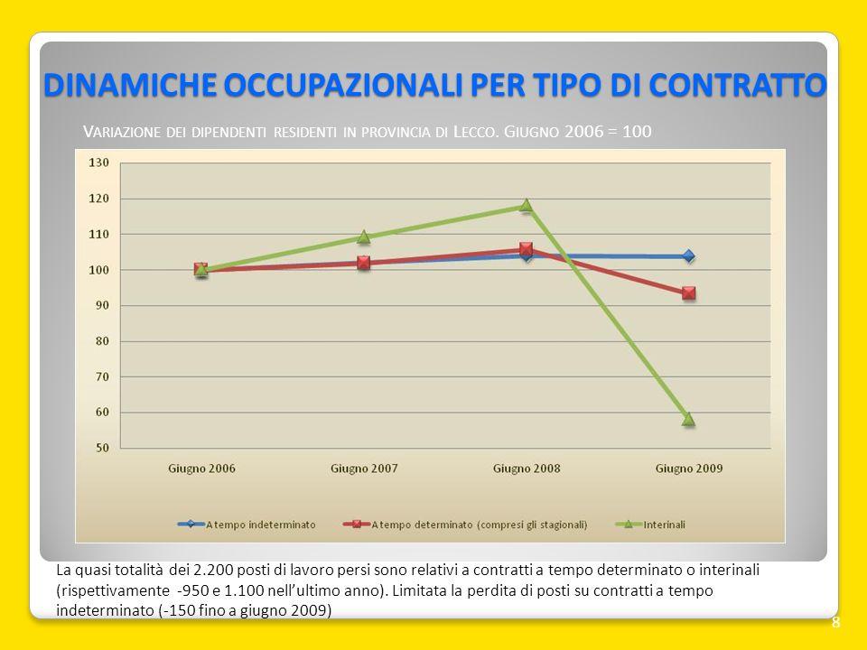 DINAMICHE OCCUPAZIONALI PER TIPO DI CONTRATTO 8 La quasi totalità dei 2.200 posti di lavoro persi sono relativi a contratti a tempo determinato o inte
