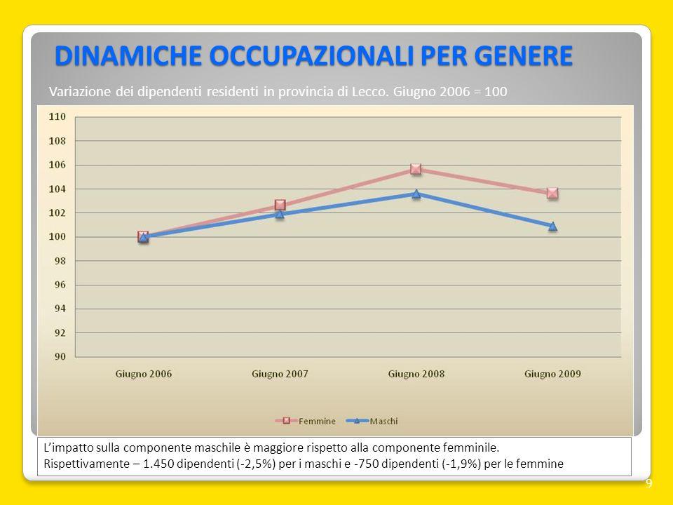 DINAMICHE OCCUPAZIONALI PER NAZIONALITA 10 Lavoratori stranieri perdono 550 posti (-5,1%); gli italiani 1.650 (-1,9%) Variazione dei dipendenti residenti in provincia di Lecco.