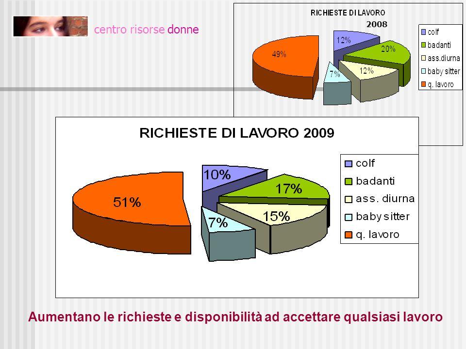 centro risorse donne Aumentano le richieste e disponibilità ad accettare qualsiasi lavoro RICHIESTE DI LAVORO 2008