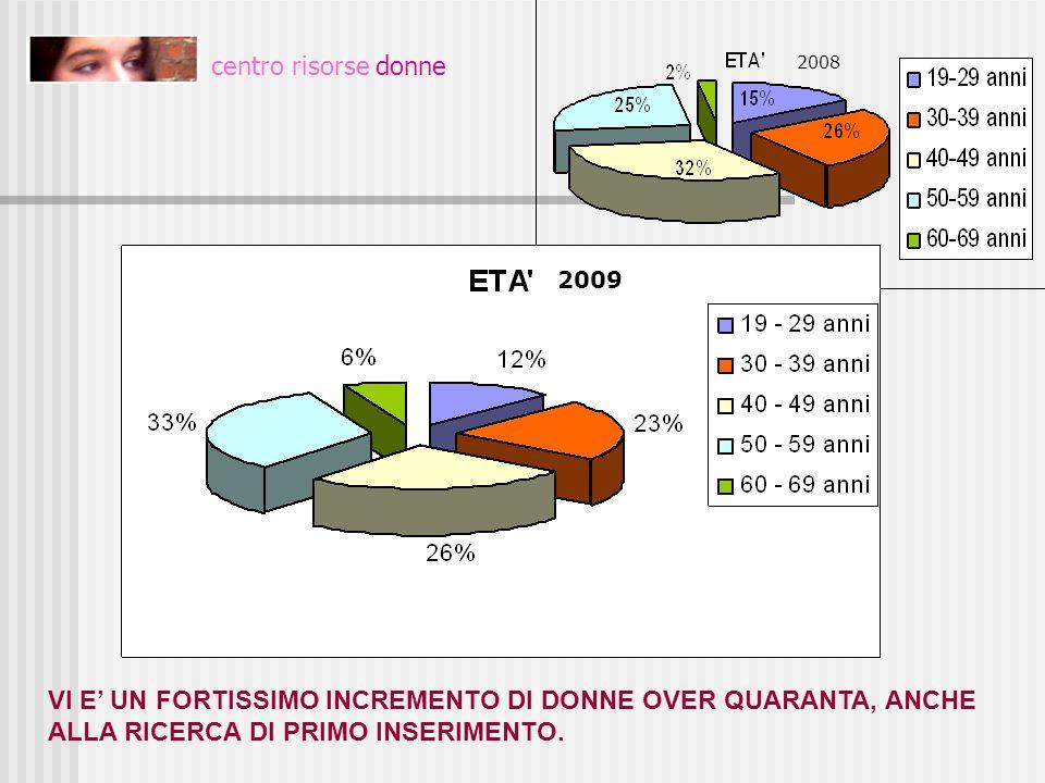 centro risorse donne VI E UN FORTISSIMO INCREMENTO DI DONNE OVER QUARANTA, ANCHE ALLA RICERCA DI PRIMO INSERIMENTO. età 2008 2009