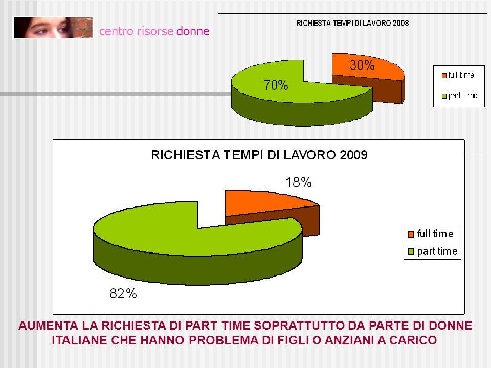 centro risorse donne AUMENTA LA RICHIESTA DI PART TIME SOPRATTUTTO DA PARTE DI DONNE ITALIANE CHE HANNO PROBLEMA DI FIGLI O ANZIANI A CARICO