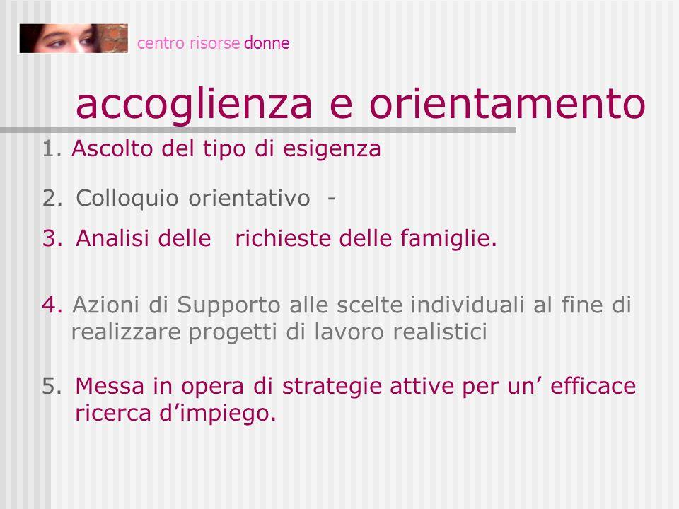centro risorse donne accoglienza e orientamento 1. Ascolto del tipo di esigenza 2.Colloquio orientativo - 3.Analisi delle richieste delle famiglie. 5.