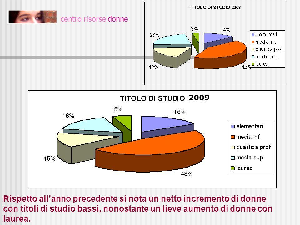 centro risorse donne Si può notare come vi sia un aumento di donne italiane che accedono ai servizi del centro.