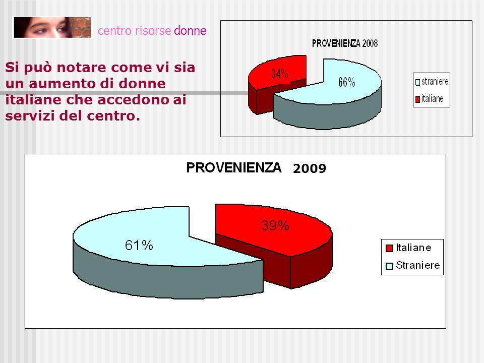 centro risorse donne Si può notare come vi sia un aumento di donne italiane che accedono ai servizi del centro. PROVENIENZA 2009