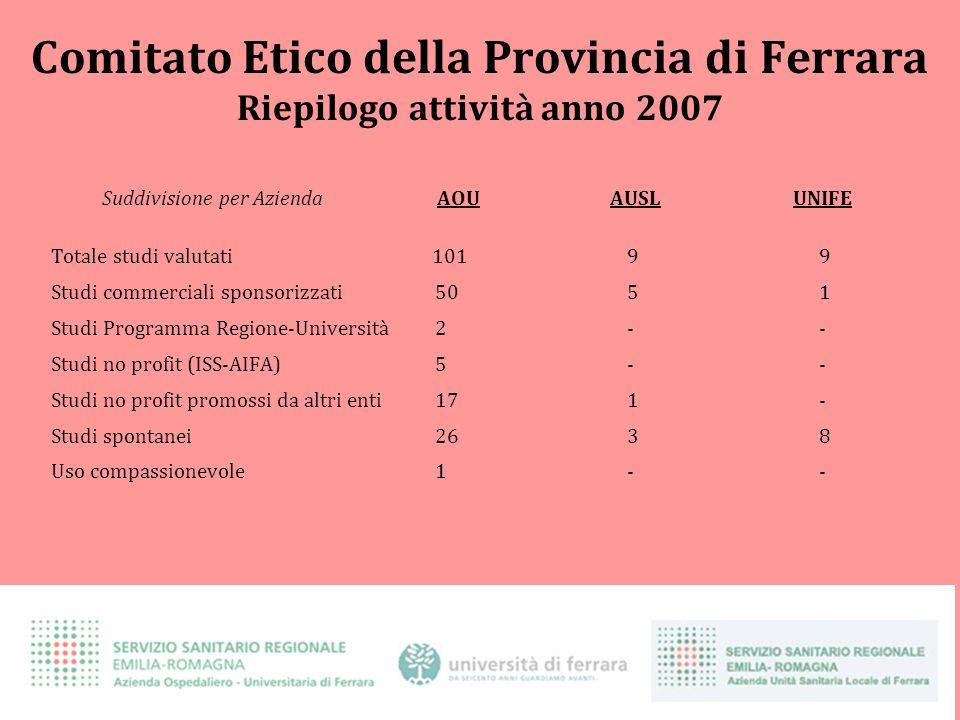 Comitato Etico della Provincia di Ferrara Riepilogo attività anno 2007 Suddivisione per Azienda AOU AUSL UNIFE Totale studi valutati 10199 Studi comme