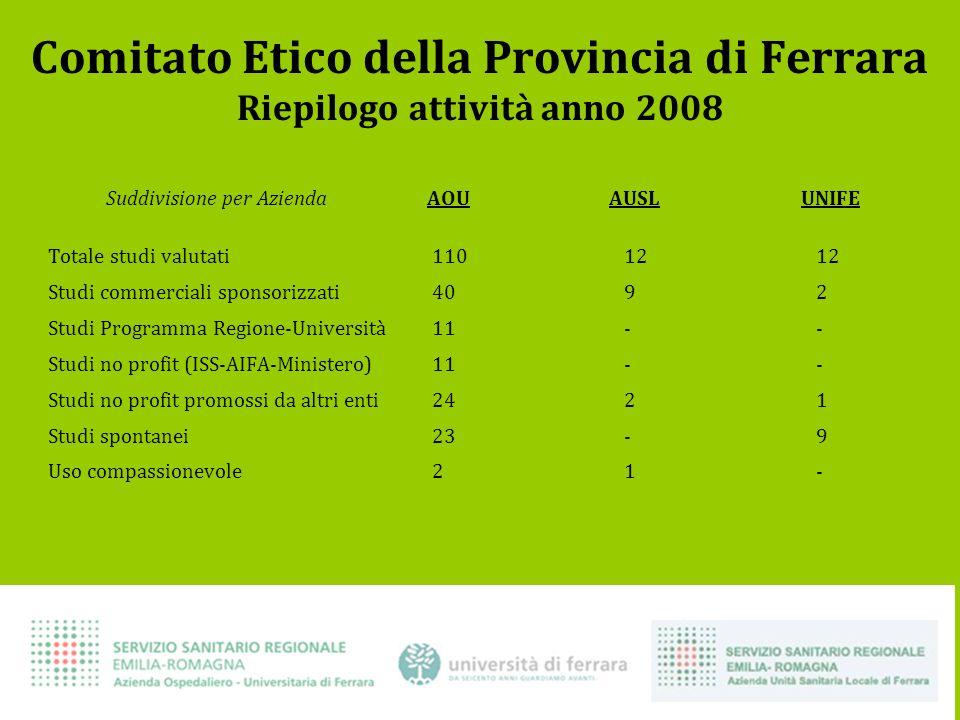 Comitato Etico della Provincia di Ferrara Riepilogo attività anno 2008 Suddivisione per Azienda AOU AUSL UNIFE Totale studi valutati1101212 Studi comm