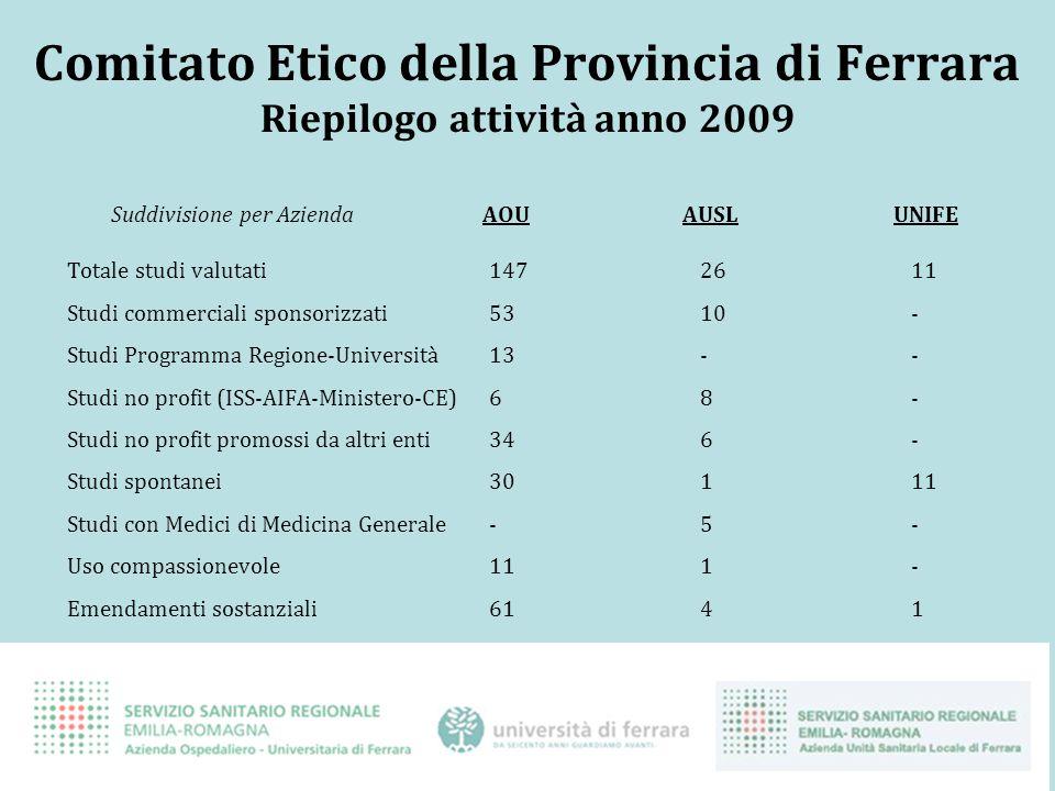 Comitato Etico della Provincia di Ferrara Riepilogo attività anno 2009 Suddivisione per Azienda AOU AUSL UNIFE Totale studi valutati1472611 Studi comm