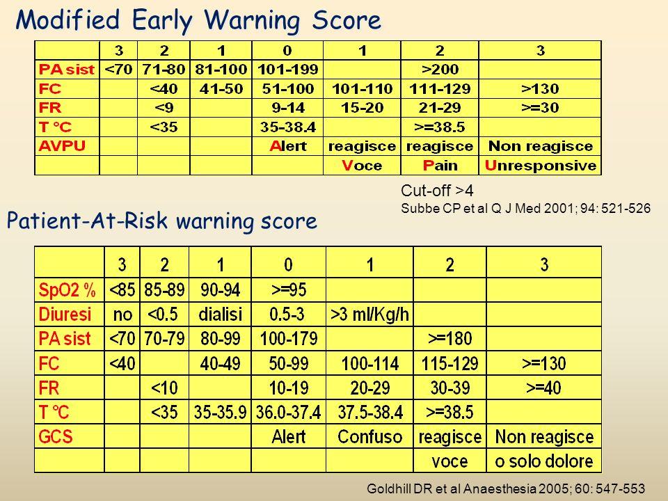 Score1234 SNC GCS 13-1410-126-9<6 RESPIRATORIO Pa/FiO 2 (mmHg) < 400< 300< 200 con supporto resp < 100 CARDIOVASCOLA RE Ipotensione MAP < 70 mmHg Dopa < 5 o DObutamin a Dopa > 5 o Adr < 0,1 o Noradr < 0,1 Dopa > 15 Adr > 0,1 Noradr > 0,1 COAGULAZIONE Piastrine(10 3 /mm 3 ) < 150<100<50<20 FEGATO Bilirubina(mg/dl) 1,2-1,92,0-5,96,0-11,9>12 RENALE Creat (mg/dl) o Diur 1,2-1,92,0-3,43,5-4,9 o < 500 ml/24h > 5,0 < 200 ml/24 h Sequential Organ Failure Assessment (SOFA) Vincent JL, et al.