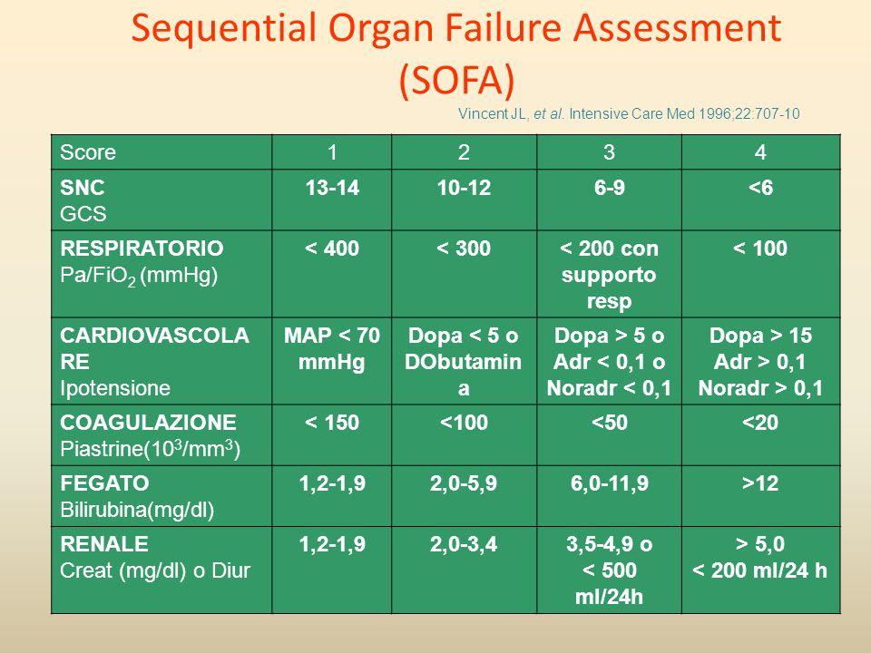 Score1234 SNC GCS 13-1410-126-9<6 RESPIRATORIO Pa/FiO 2 (mmHg) < 400< 300< 200 con supporto resp < 100 CARDIOVASCOLA RE Ipotensione MAP < 70 mmHg Dopa