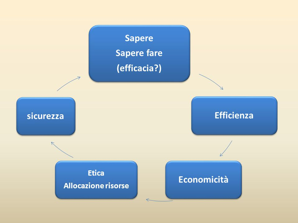 Sapere Sapere fare (efficacia?) Efficienza Economicità Etica Allocazione risorse sicurezza