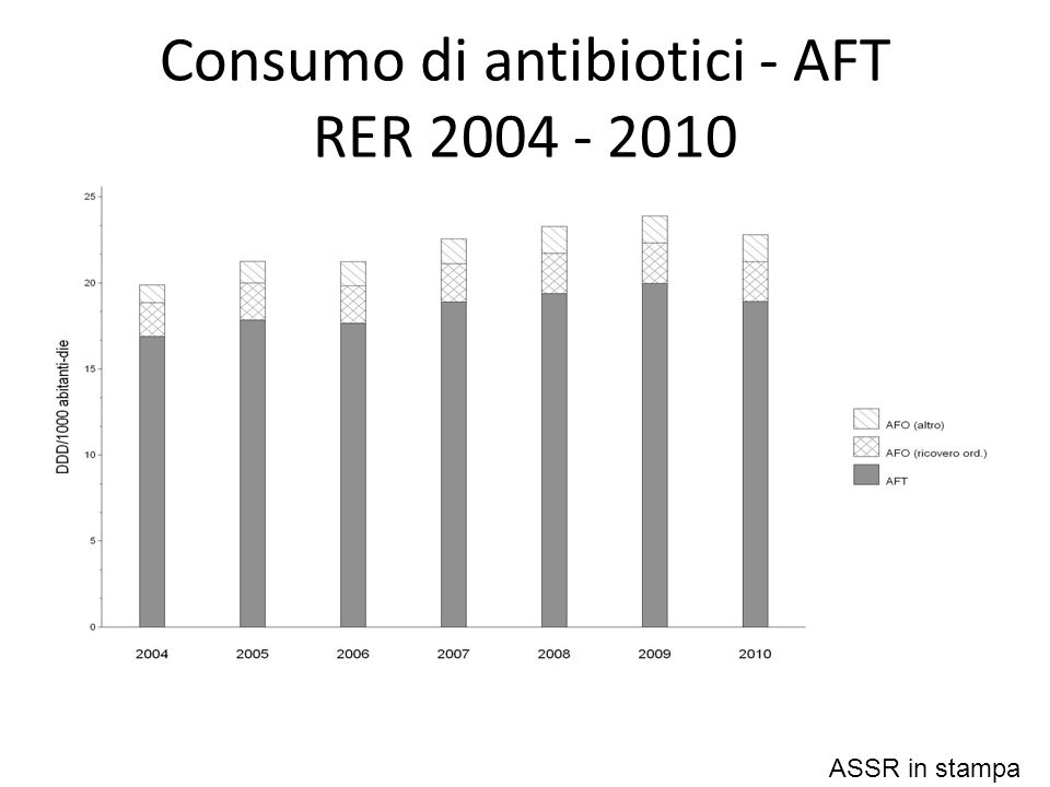 Consumo di antibiotici - AFT RER 2004 - 2010 ASSR in stampa