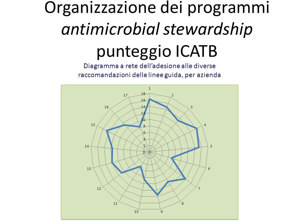 Organizzazione dei programmi antimicrobial stewardship punteggio ICATB Diagramma a rete delladesione alle diverse raccomandazioni delle linee guida, p