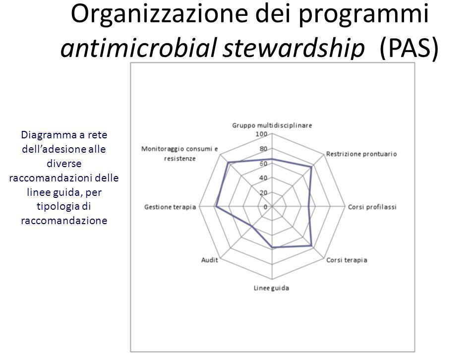 Organizzazione dei programmi antimicrobial stewardship (PAS) Diagramma a rete delladesione alle diverse raccomandazioni delle linee guida, per tipolog