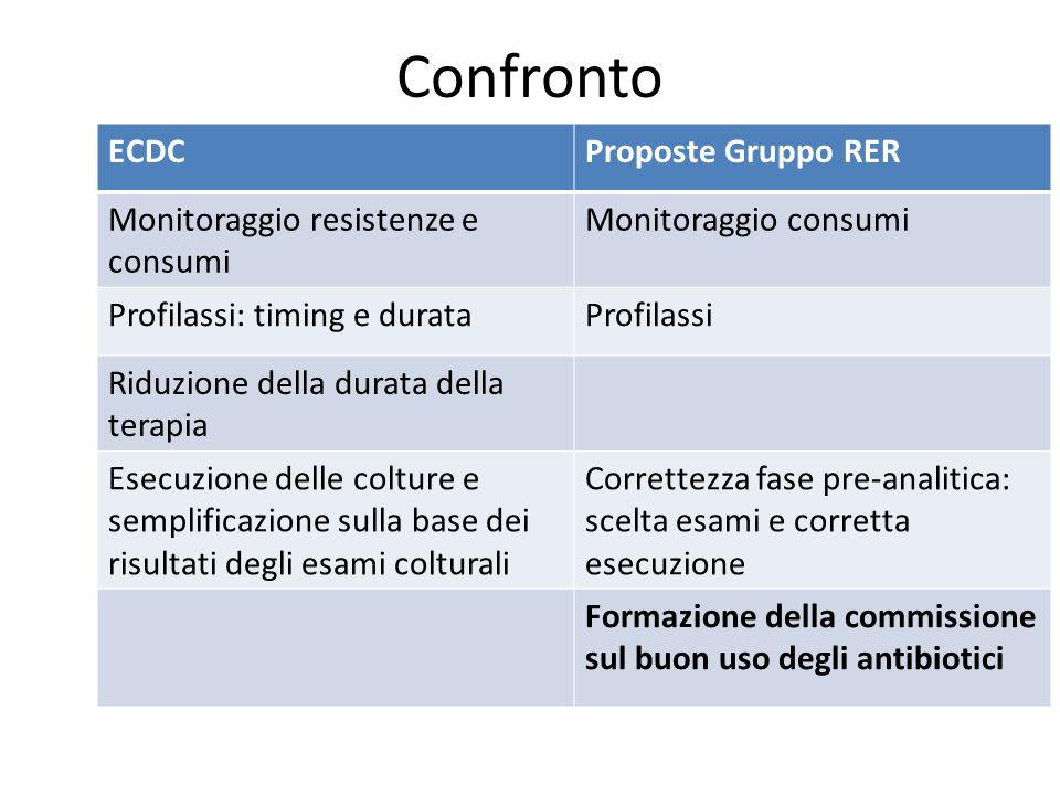 Confronto ECDCProposte Gruppo RER Monitoraggio resistenze e consumi Monitoraggio consumi Profilassi: timing e durataProfilassi Riduzione della durata