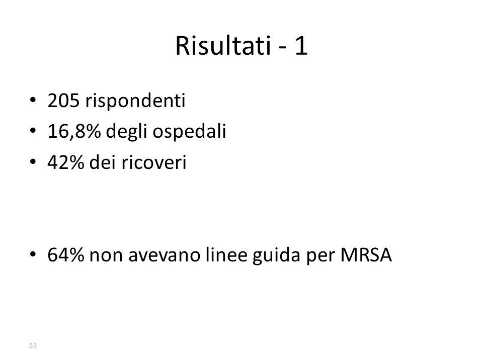 Risultati - 1 205 rispondenti 16,8% degli ospedali 42% dei ricoveri 64% non avevano linee guida per MRSA 33