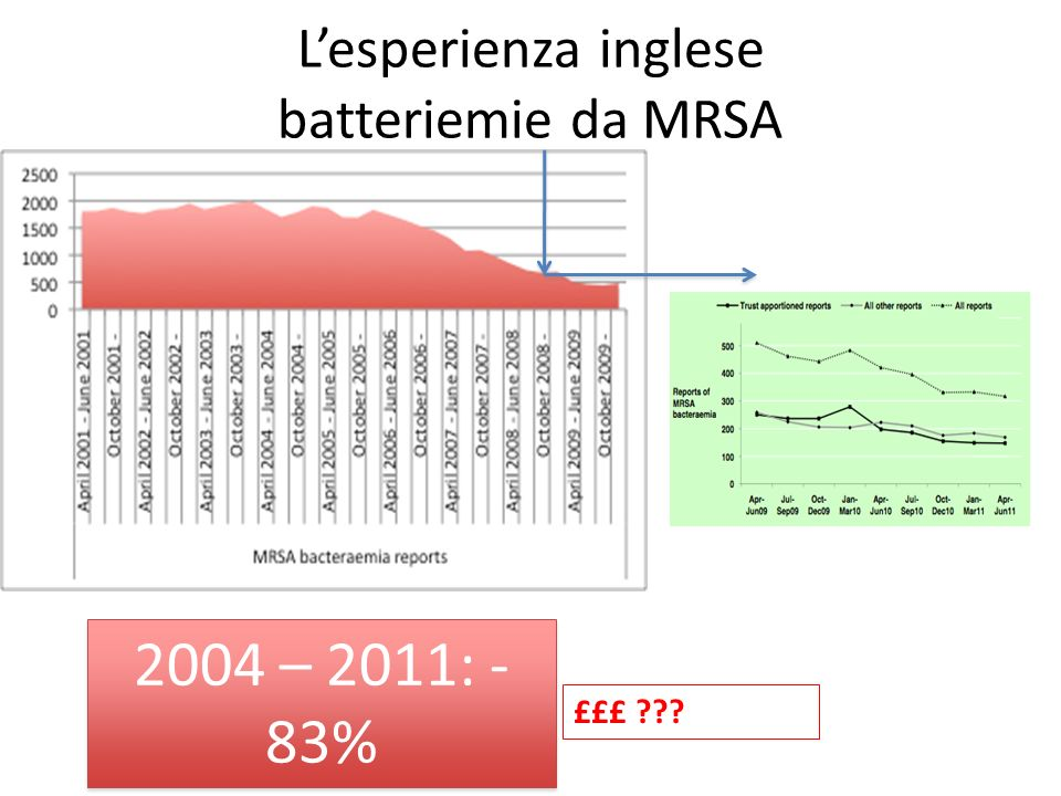Lesperienza inglese batteriemie da MRSA £££ ??? 2004 – 2011: - 83%