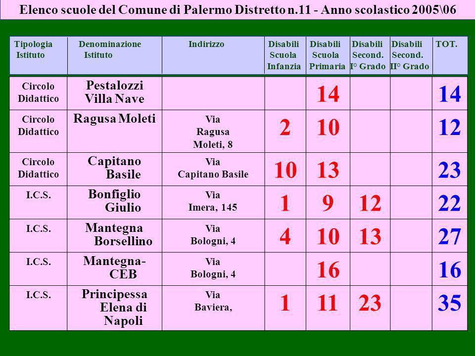 Circolo Didattico Pestalozzi Villa Nave 14 Circolo Didattico Ragusa Moleti Via Ragusa Moleti, 8 21012 Circolo Didattico Capitano Basile Via Capitano Basile 101323 I.C.S.