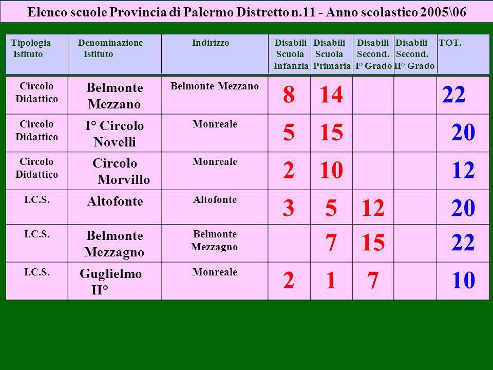 Circolo Didattico Belmonte Mezzano Belmonte Mezzano 81422 Circolo Didattico I° Circolo Novelli Monreale 51520 Circolo Didattico Circolo Morvillo Monreale 21012 I.C.S.