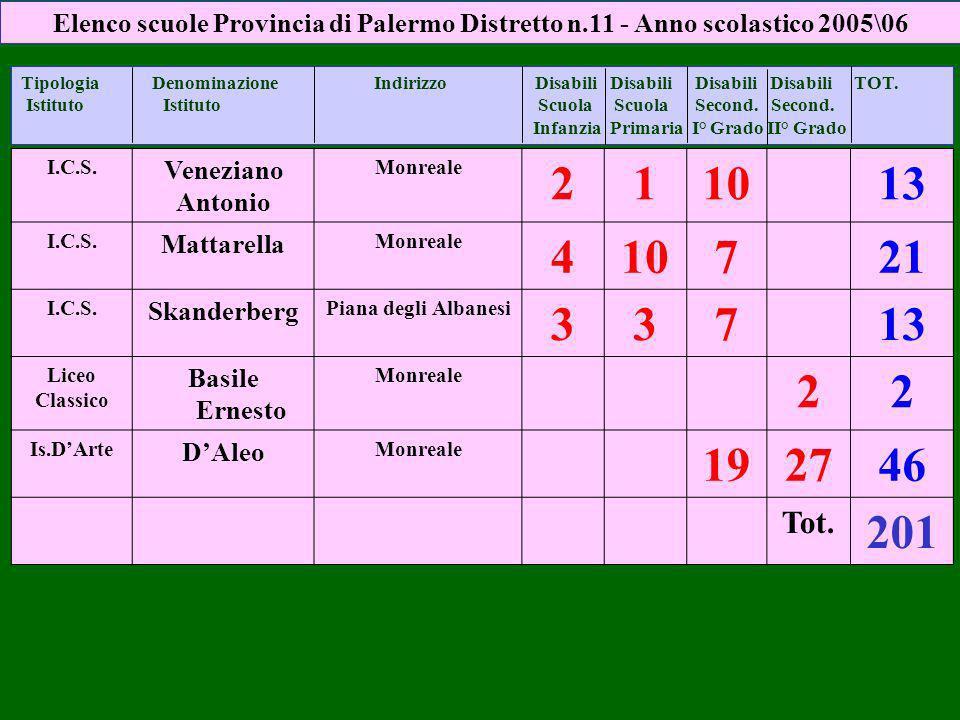 I.C.S. Veneziano Antonio Monreale 211013 I.C.S. Mattarella Monreale 410721 I.C.S. Skanderberg Piana degli Albanesi 33713 Liceo Classico Basile Ernesto