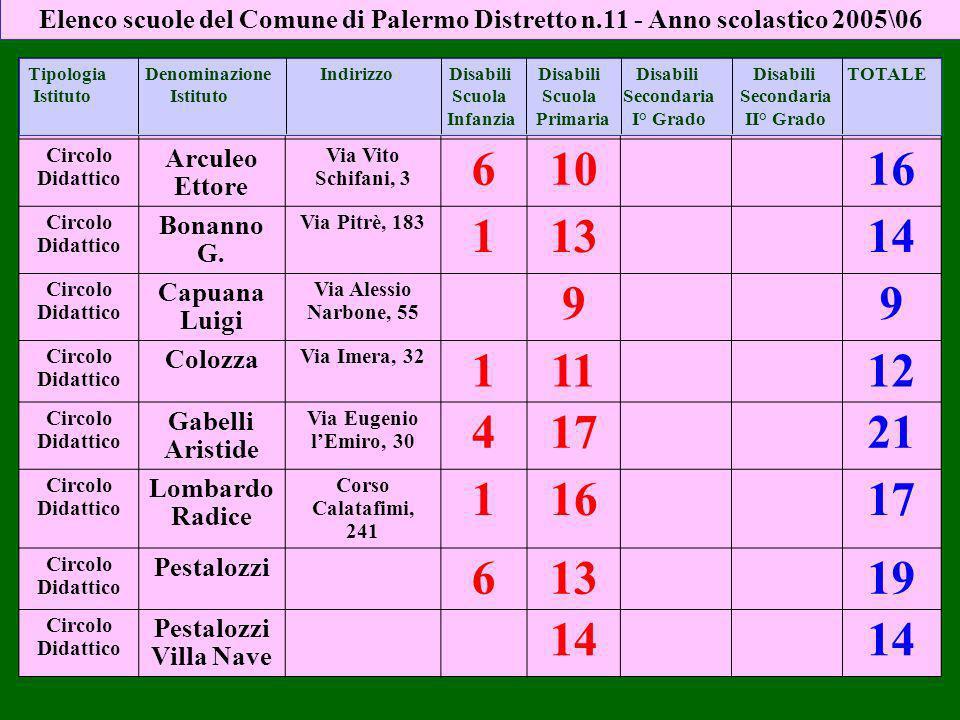 Elenco scuole del Comune di Palermo Distretto n.11 - Anno scolastico 2005\06 Circolo Didattico Arculeo Ettore Via Vito Schifani, 3 61016 Circolo Didattico Bonanno G.