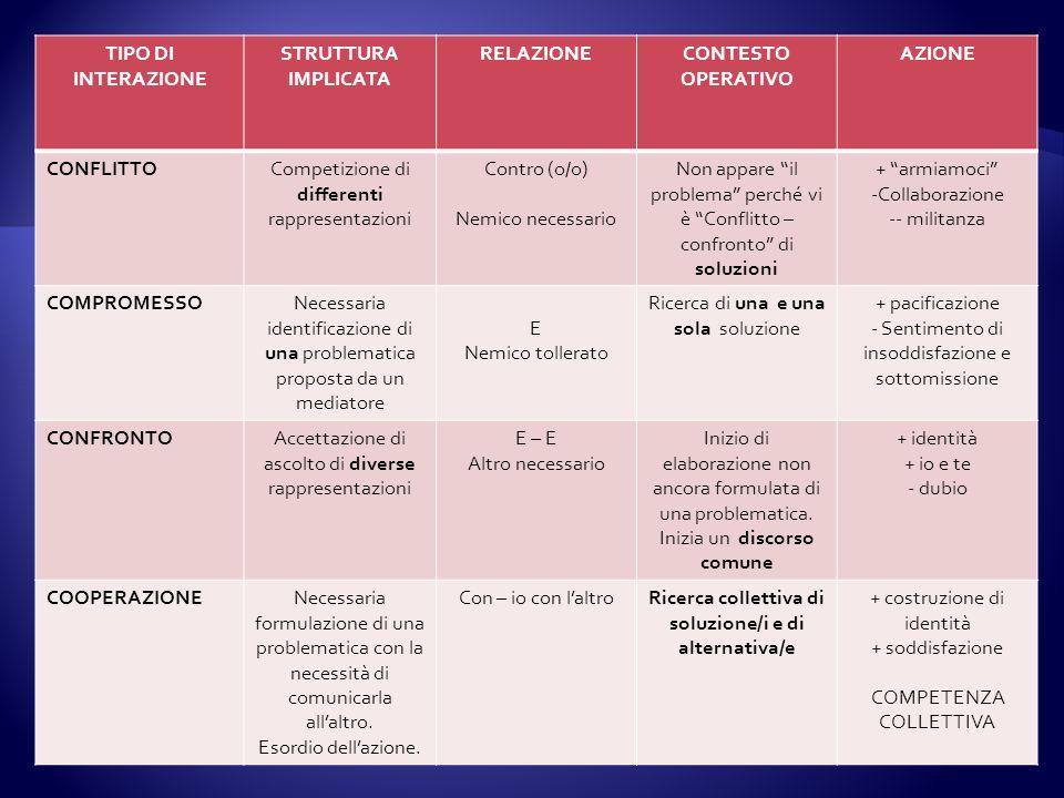 TIPO DI INTERAZIONE STRUTTURA IMPLICATA RELAZIONECONTESTO OPERATIVO AZIONE CONFLITTOCompetizione di differenti rappresentazioni Contro (o/o) Nemico ne