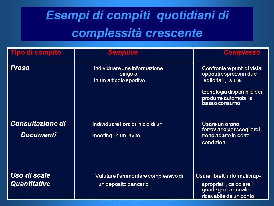 Esempi di compiti quotidiani di complessità crescente Tipo di compito Semplice Complesso Prosa Individuare una informazione Confrontare punti di vista