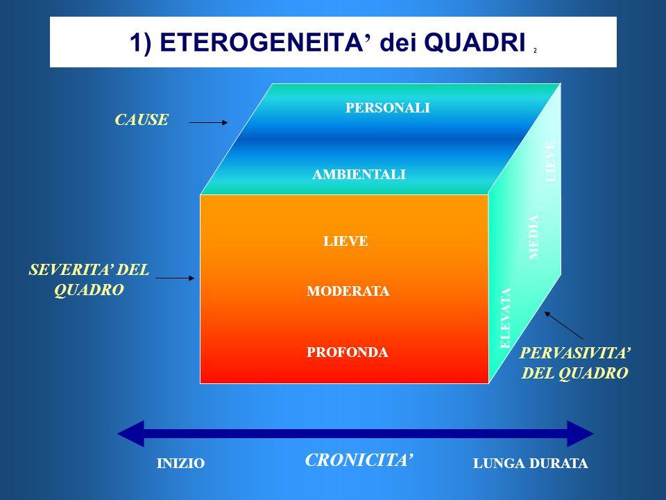 1) ETEROGENEITA dei QUADRI 2 SEVERITA DEL QUADRO AMBIENTALI PROFONDA MODERATA LIEVE CAUSE AMBIENTALI PERSONALI PERVASIVITA DEL QUADRO CRONICITA ELEVAT