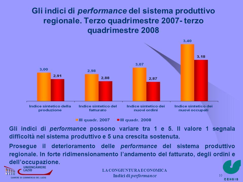C E N S I S 10 Gli indici di performance del sistema produttivo regionale. Terzo quadrimestre 2007- terzo quadrimestre 2008 Gli indici di performance