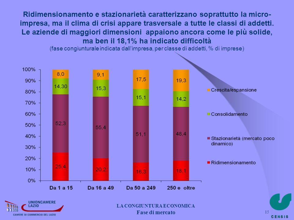 C E N S I S 15 LA CONGIUNTURA ECONOMICA Fase di mercato LA CONGIUNTURA ECONOMICA Fase di mercato Ridimensionamento e stazionarietà caratterizzano sopr