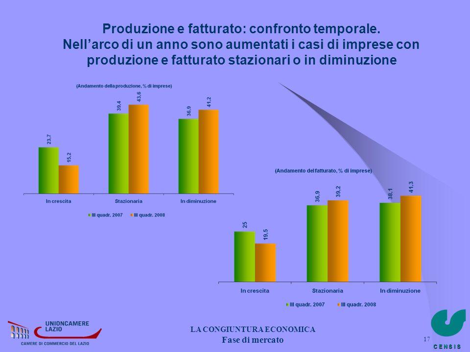 C E N S I S 17 Produzione e fatturato: confronto temporale. Nellarco di un anno sono aumentati i casi di imprese con produzione e fatturato stazionari